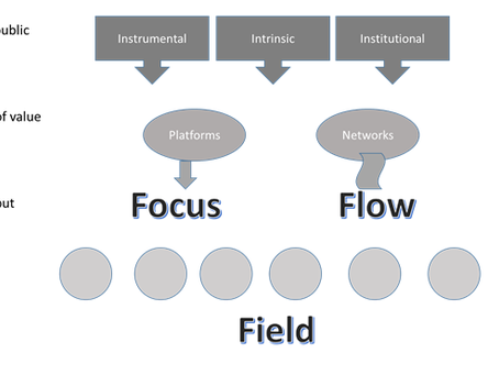 Platforms, networks,  communities - what difference do events make?