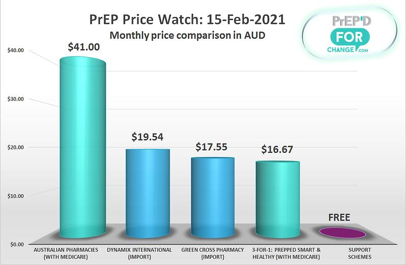 PriceWatchGraph-20210215.png