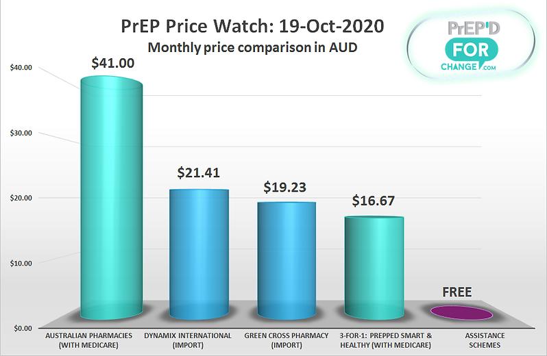 PriceWatchGraph-20201019.png