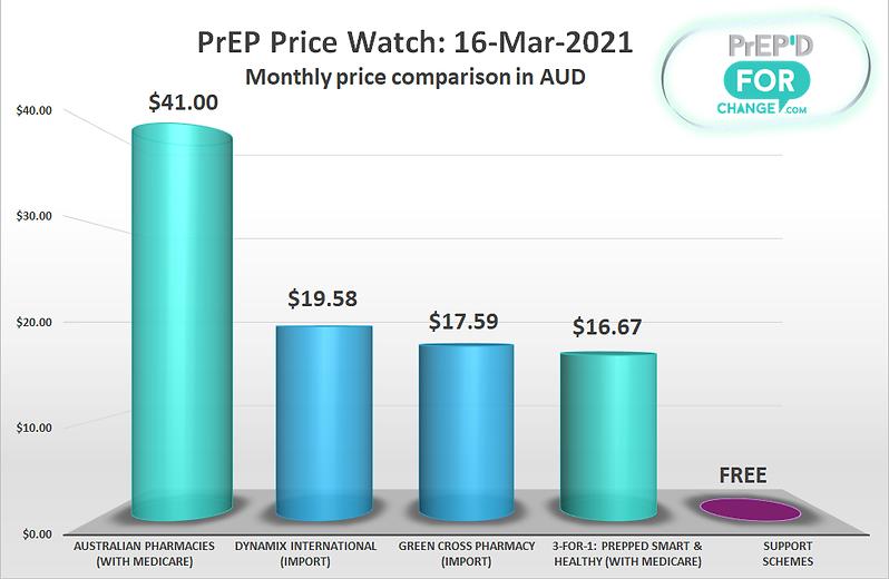 PriceWatchGraph-20210316.png