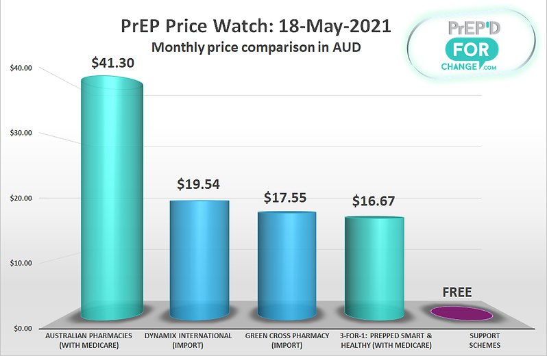 PriceWatchGraph-20210518.png