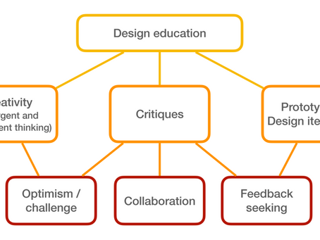 Comparing Design Thinking Traits Between Civil Engineering and Architecture Students