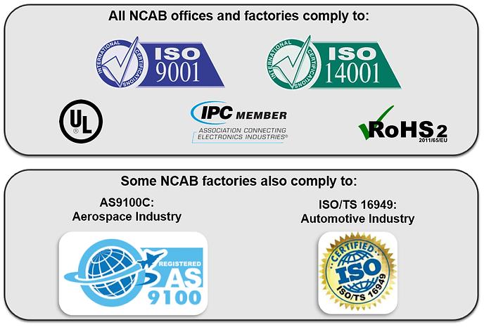 NCAB Factories.png