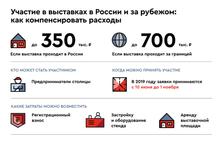 Правительство Москвы вернёт столичным предпринимателям до 50% затрат на участие в российских и заруб