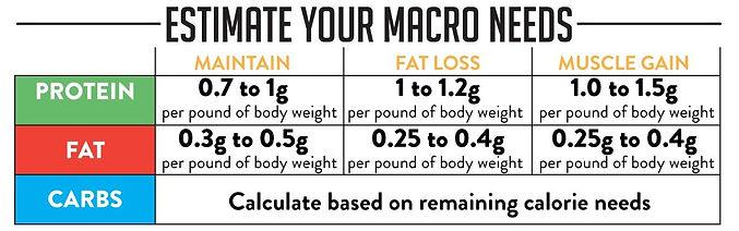 Macros-Trifecta-08%20(1)_edited.jpg