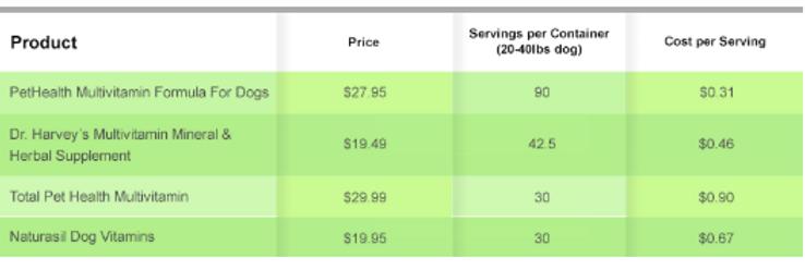 PetHealth Comparison Chart.png