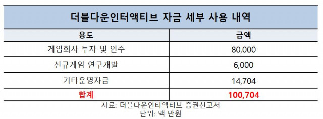 더블유게임즈, 소셜카지노 넘어 캐주얼로 체질 개선 '박차'
