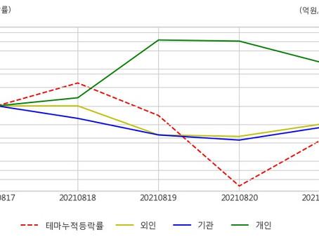 [아이넷 AI 로봇 기자] 특징주, 강원랜드-카지노 테마 상승세에 1.13% ↑