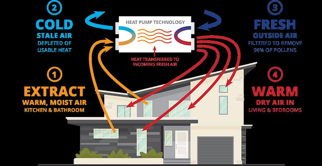 Tranzheats Patented Heat Recovery Ventilation System
