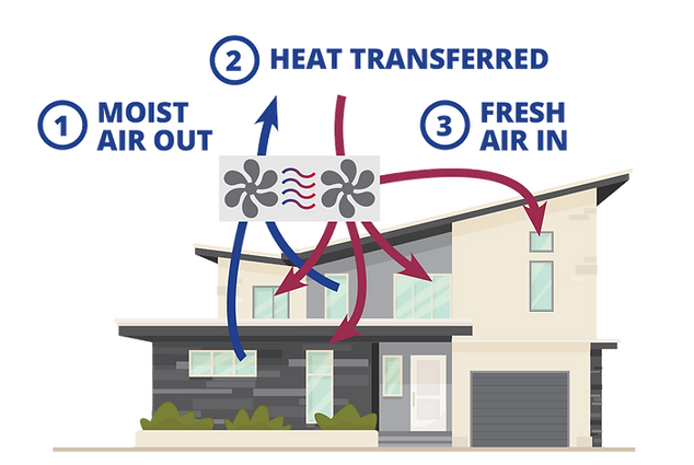 Heat Recovery, Balanced Pressure Ventilation