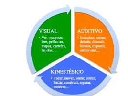 PIE: Potenciando las distintas formas de aprender