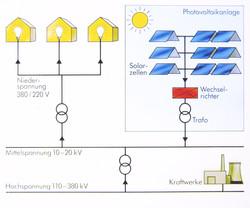 PV Stromverteilung