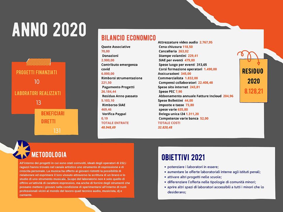 232APS BUDGET 2020