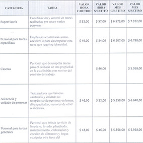ALGUNAS CUESTIONES SOBRE LEY DE SERVICIO DOMESTICO