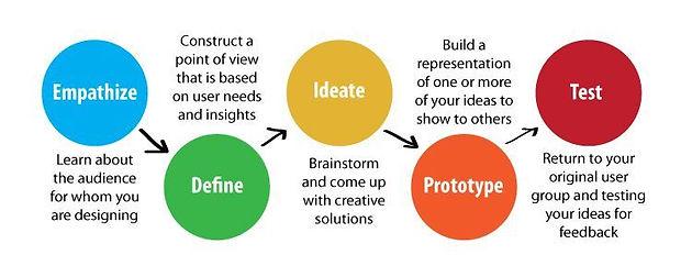 Integral Design: 5 Steps, 4 Principles, 3 Mindsets, 2