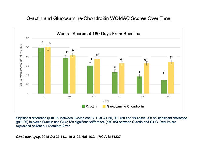 Study graph showing Q-actin outperforming glucosamine-chondroitin