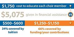 Financial Assistnace vs funding.jpg