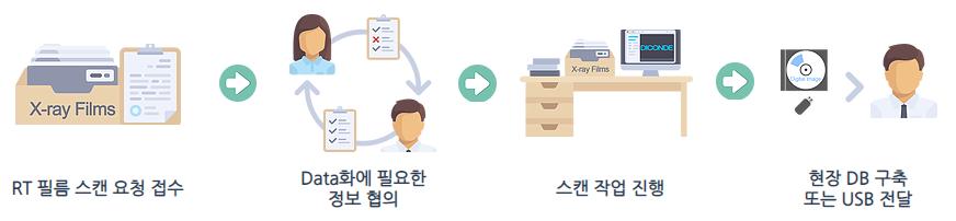 비파괴검사 RT 필름 스캔 서비스 절차