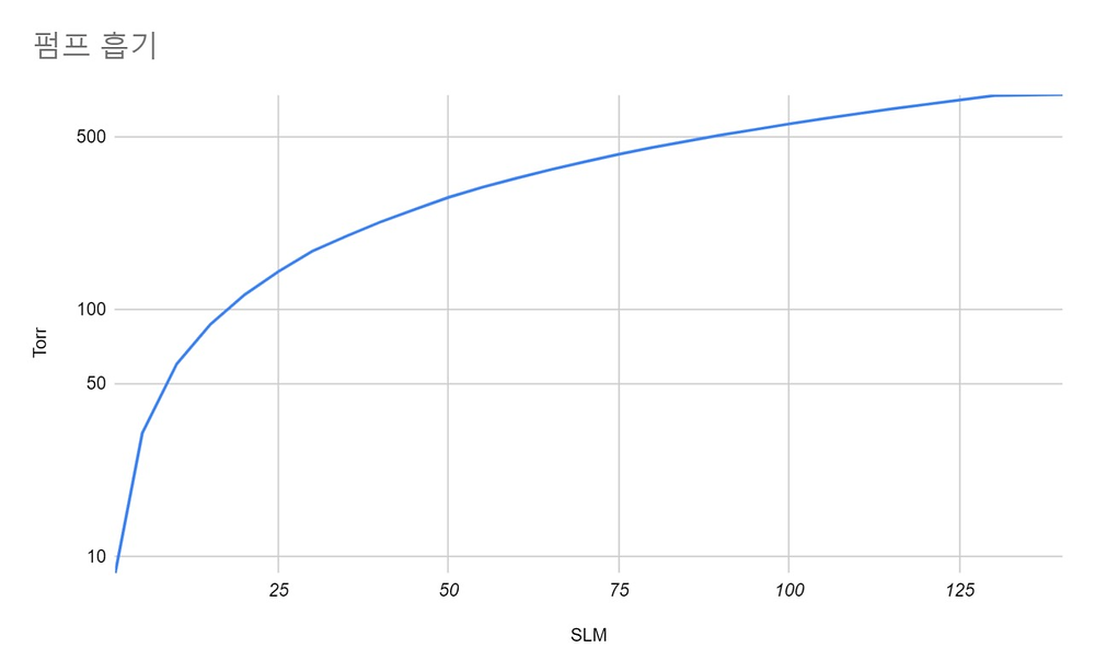 진공도에 따른 진공 펌프의 흡기량 변화 그래프
