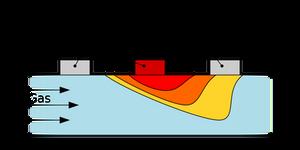 질량 유량 측정기, 질량 유량계, 열식 질량 유량계, mass flow meter, mfm, 측정 원리, thermal mass flow meter, thermal mass flow controller, 질량 유량 제어기, 열식 유량 제어기, mass flow controller, mfc, teledyne hastings,