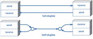 rs-232, rs-422, rs-485, half duplex, full duplex, serial communication,