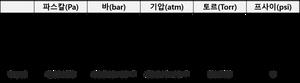 진공, vacuum, 진공의 뜻, 진공의 정의, 아리스토텔레스, 토리첼리, 진공실험, vacuum, 완벽한 진공, pa, bar, torr, mbar, psi, atm, 진공 센서, vacuum sensor,