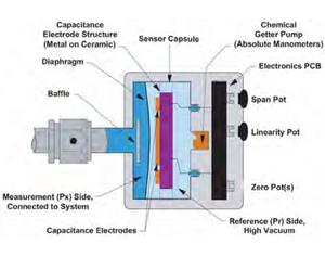 캐패시턴스 게이지, capacitance manometer, 피라니, pirani, 피에조, piezo, 콤보, combo, 게이지, gauge, 진공, vacuum, 열전도, 기체, 센서, sensor