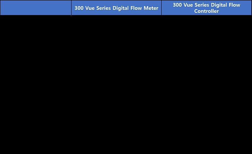 300 Vue.png