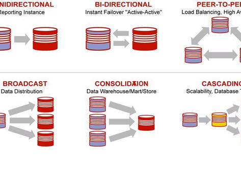 Oracle's GoldenGate – Technology & Configuration Overview