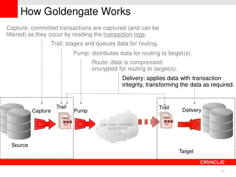 Oracle's GoldenGate – What & Why?