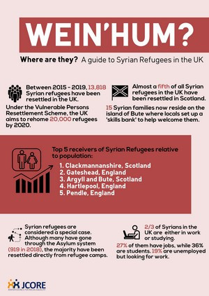 What happened to the Syrian Refugees?