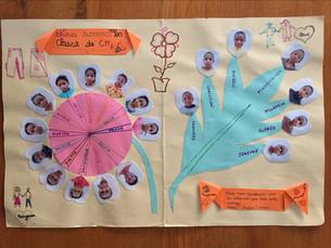 Echanges de courriers entre enfants de France et de Madagascar