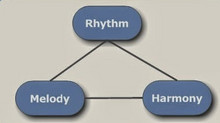 Rhythm, Melody or Harmony?