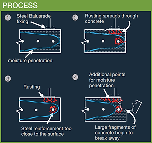 This diagram explains the process of concrete cancer (cracks and fractures in concrete). If you think your property might have concrete cancer, contact Conspar (951 Beaufort St, Inglewood, Perth).