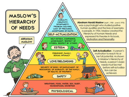 The Hierarchy of Needs... lets get this sorted!