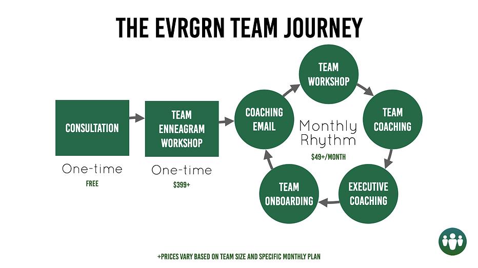 the evrgrn team journey.png