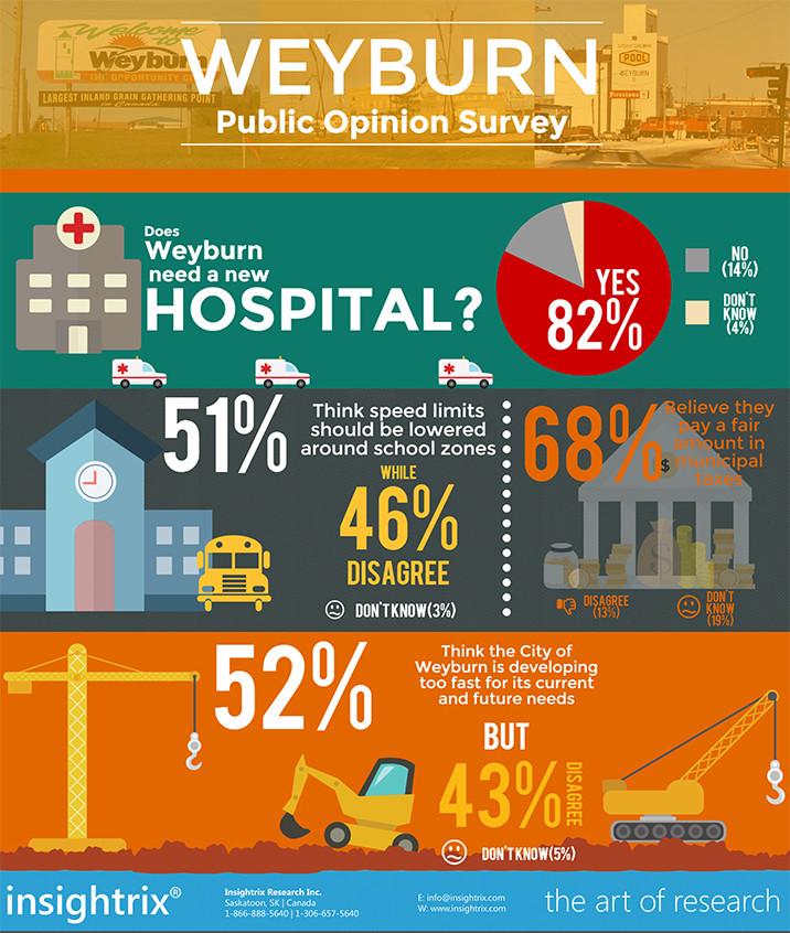 Weyburn_Survey_Infographic_Web_Hospitals_Taxes