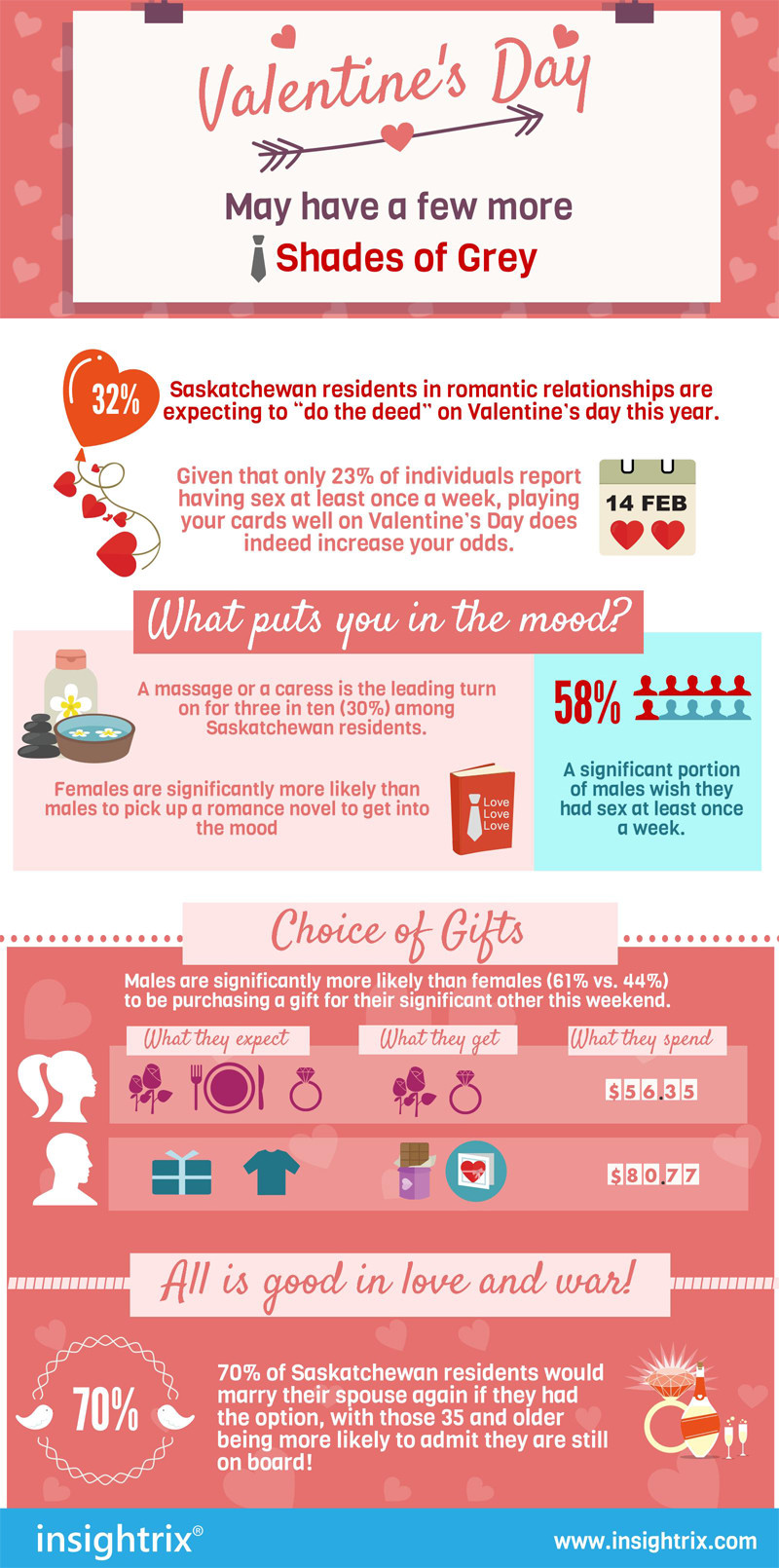 Insightrix saskatchewan sex survey valentine day love relationship infographics 3