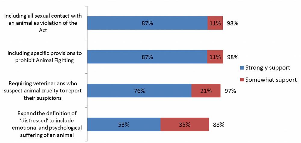 graph-1-sk-pet-regulation-poll-insightrix