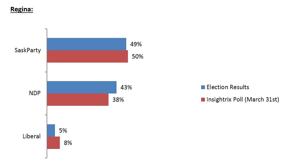 Insightrix accurately predicts saskatchewan elections 2016 regina
