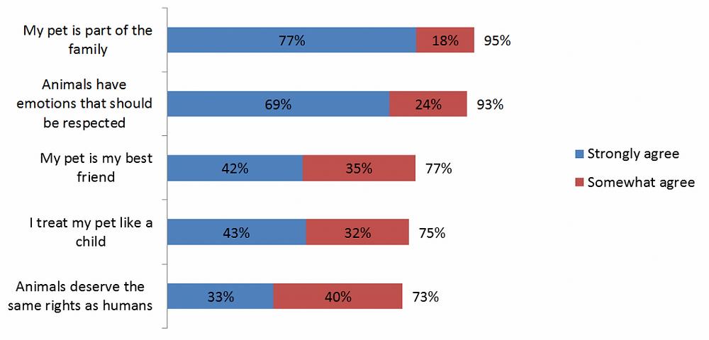 graph-4-sk-pet-regulation-poll-insightrix