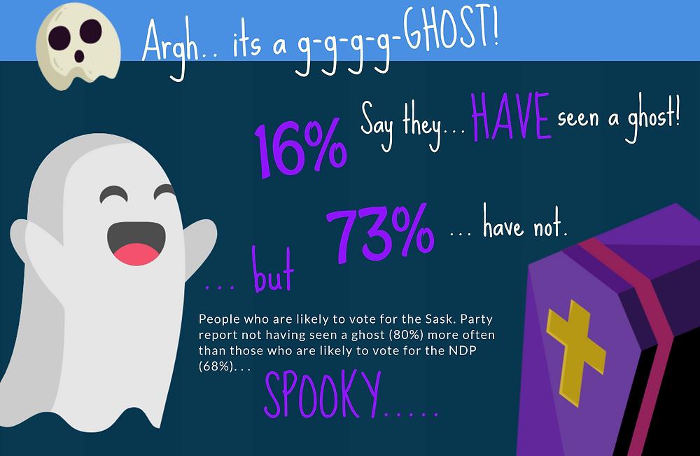Halloween Insightrix SaskWatch SaskWatch-Research Insightrix-Research