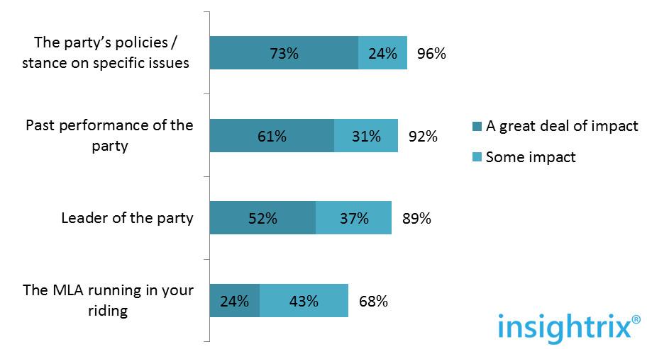 saskatchewan elections 2016 impact