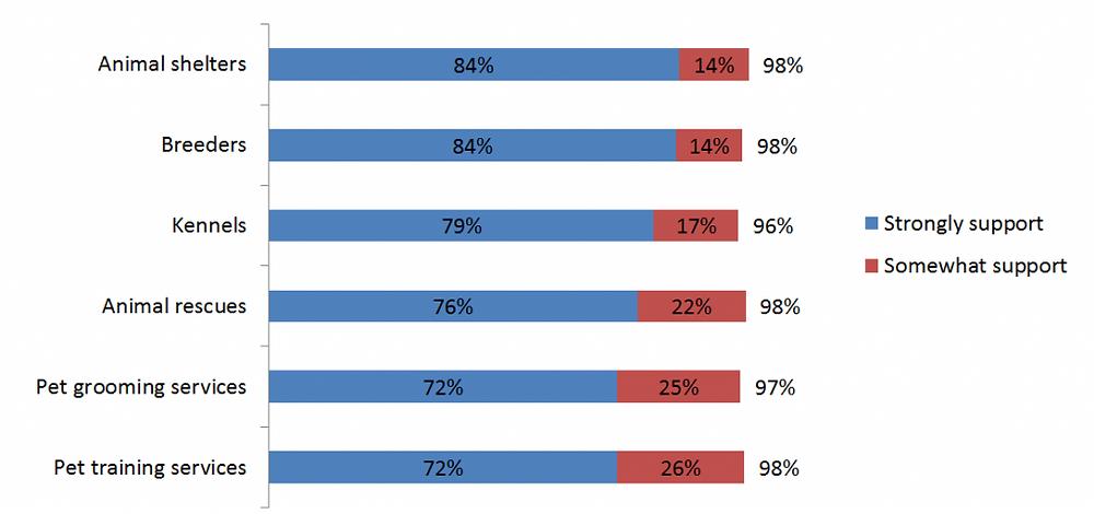 graph-2-sk-pet-regulation-poll-insightrix