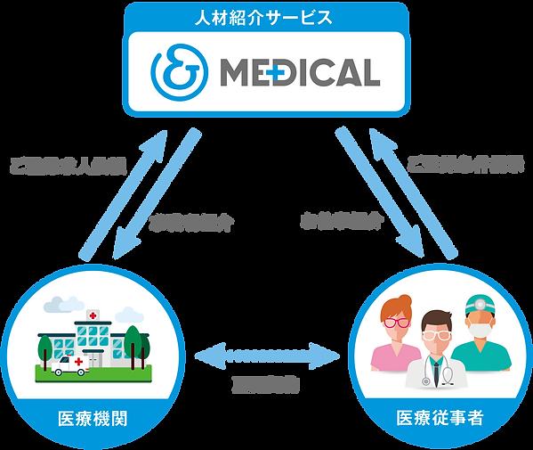 健康診断の流れ