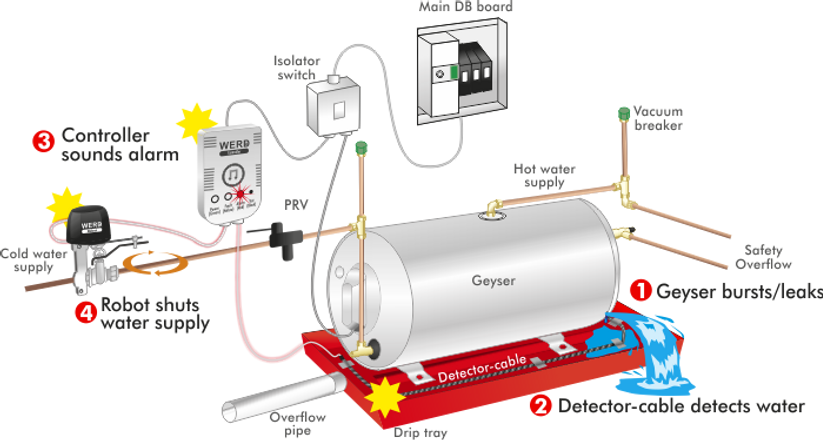 Geyser Installation or Geyser Replacement System Diagram. De Witt Plumbing is a professional plumbing company and installs geysers expertly and performing general plumbing work