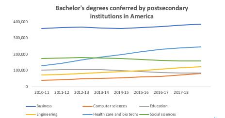アメリカの教育機関における学士号取得者数の推移