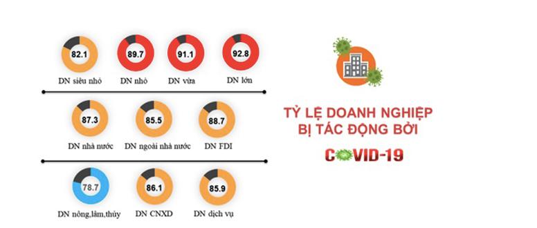 ベトナム業種別Covid-19影響度