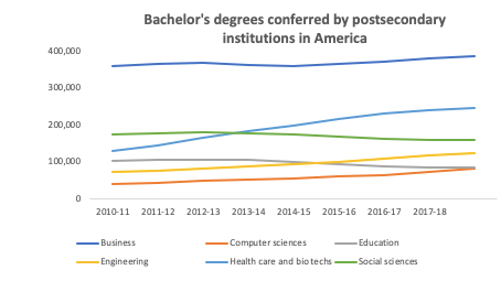 Bachelor's degrees conferred by postsecondary institutions in America