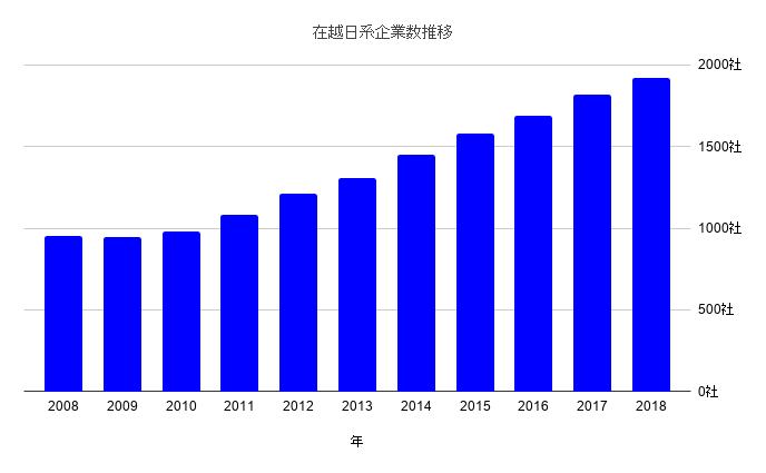 在越日系企業数推移